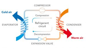 How does Air Conditioning work? Airtech Air Conditioning