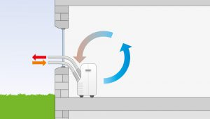 Trotec Air conditioning monobloc with duel hose diagram airtech