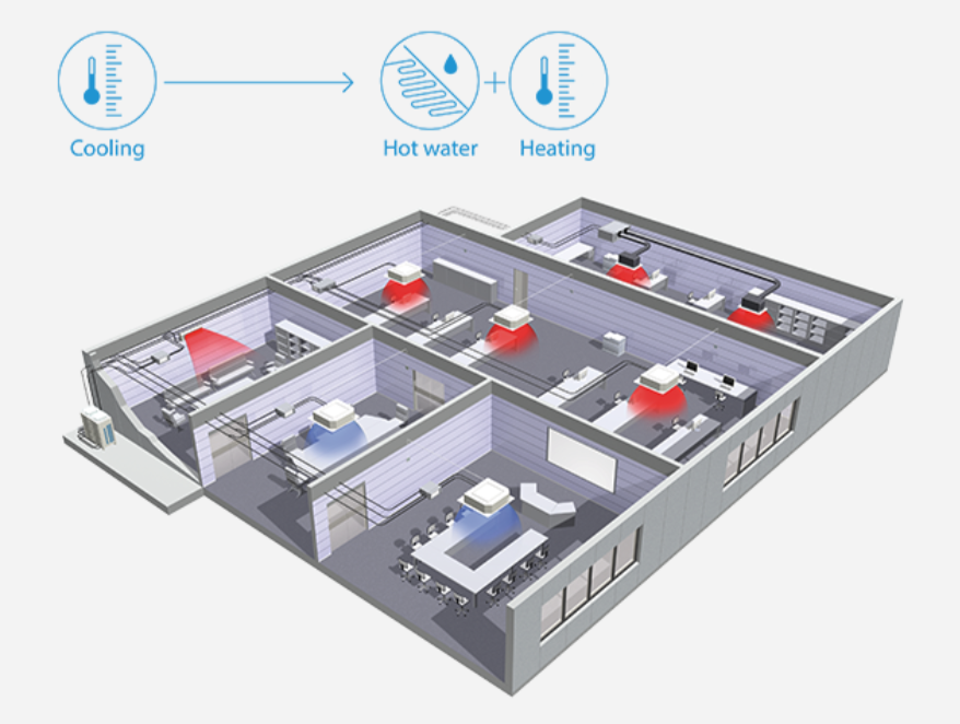 Heat Recovery Server Rooms Airtech Air Conditioning